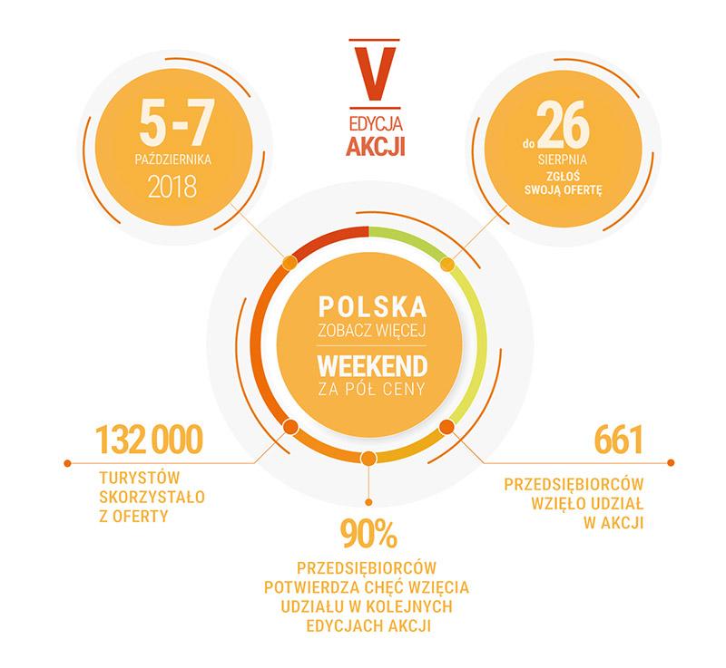 V edycja akcji POLSKA ZOBACZ WIĘCEJ - weekend za pół ceny 5-7 październik 2018 w Bieszczadach.